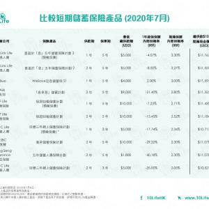 Fubon保険 パワー6 確定利回り3%強 販売終了~  AIA5年満期 2.8%ももうそろそろ?