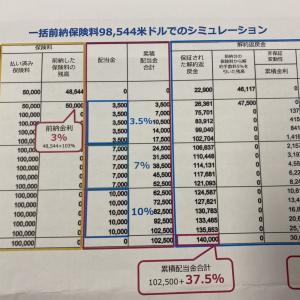 16年満期 フーボンライフ パワー5 確定利回り2.34% 非保証いれると4.56%