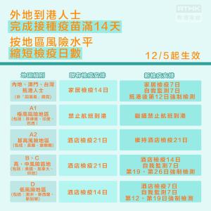 5月12日より日本から香港入国隔離21日中14日ホテル7日自宅へ ※ワクチン2回接種者 及び変異型コロナ同じ棟の隔離についても変化あり