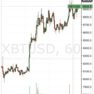 【朗報】ビットコイン9000ドルをタッチ、抜ければ100万円台突入かwwwwwwwwwwww【BTC】