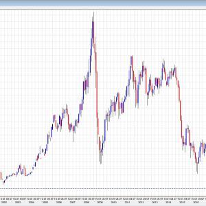 【悲報】原油暴落が止まらない、21年ぶり14ドル台wwwwwwwwwww