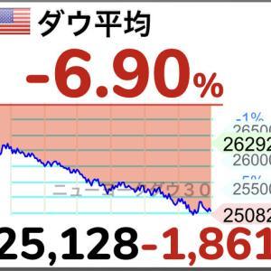 【悲報】NYダウ1800ドル安の暴落 「第2波」懸念で下げ幅史上4番目