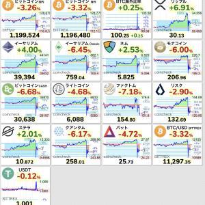 【ハイボラティリティ】ビットコインは安全資産ではない、昨日も数分で15万円暴落! 【乱高下】