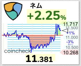 【驚愕】仮想通貨ネムを買い増しした結果、1億円分買い集めるホルダーさん現るwwwwwwwwwww【NEM/XEM】