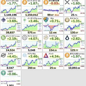 【朗報】東証停止で仮想通貨が軒並み全面高wwwwwwwwwwww【ビットコイン】