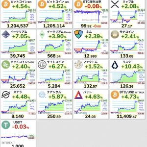 【朗報】ビットコインが120万円台まで急騰wwwwwwwwwwww【BTC】