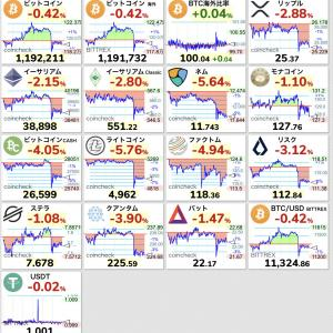 【悲報】ビットコインが120万円割れの急落、OKex出金停止ガラか?
