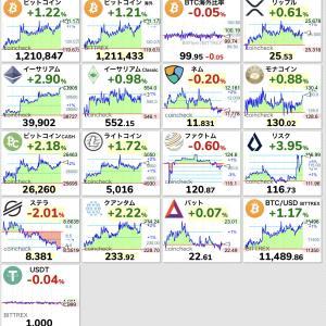 【朗報】ビットコイン、1日中上がり続けて121万円まで高騰するwwwwwwwwwww【BTC】