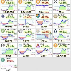 【朗報】ビットコインさん、ダウやナスダックが下落する中で124万円まで上昇するwwwwwwwwwwww【BTC】