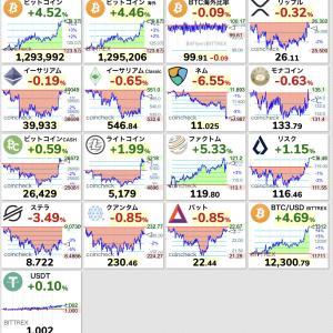 【速報】ビットコインが130万円直前まで暴騰!なんかこの感じ、2018年のバブルの始まりを予感させる。【BTC】
