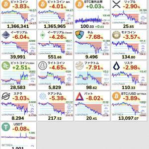 【悲報】ビットコイン、144万円から134万円まで10万円幅の下落wwwwwwwwww【BTC】