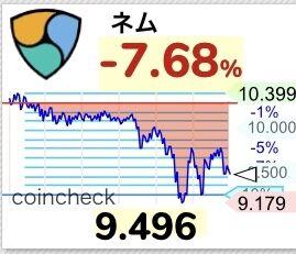 【悲報】仮想通貨ネム10円割れ、下げる時はしっかり連動してて草【NEM/XEM】