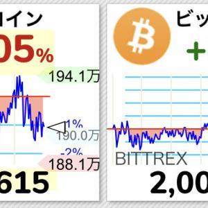 【緊急速報】ビットコイン、海外価格200万円突破キタ━━━(゚∀゚)━━━!!【BTC】