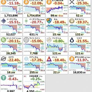 【悲報】仮想通貨、軒並み暴落