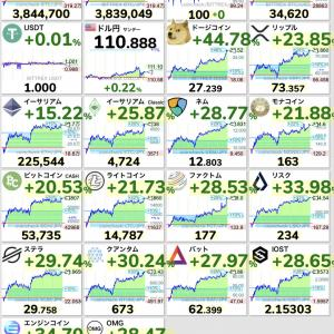 【仮想通貨】ビットコイン320万円までの暴落から380万円台まで回復するwwwwwwww【BTC】