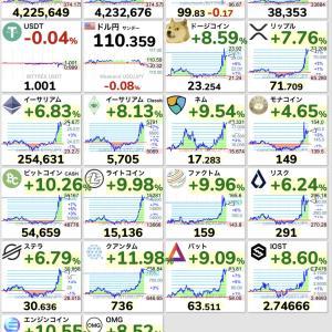 仮想通貨ビットコインの値上がり方ヤバすぎて草 バブル再開