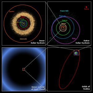 小惑星セドナと文明の加速