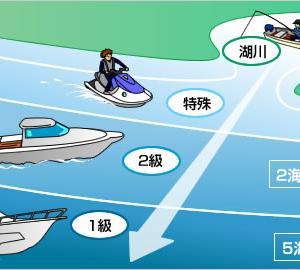新型コロナウイルスとボート免許更新