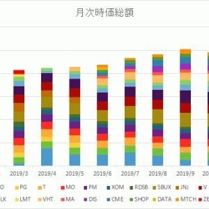 資産公開2020年1月.700万円突破!!