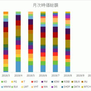 資産公開2019年8月.600万円突破しました。