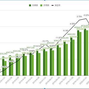 【米国株17ヶ月目】みやきちのポートフォリオ2020年3月実績