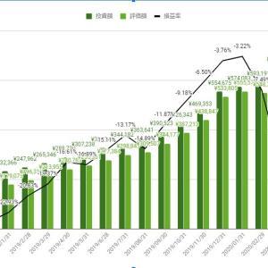 【米国株18ヶ月目】みやきちのポートフォリオ2020年4月実績