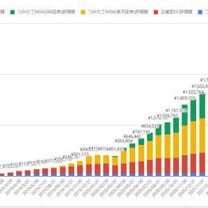 【米国株投資33ヶ月目・投資額221万円】みやきちのポートフォリオ2021年7月実績