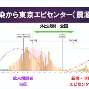 東京がエピセンター化