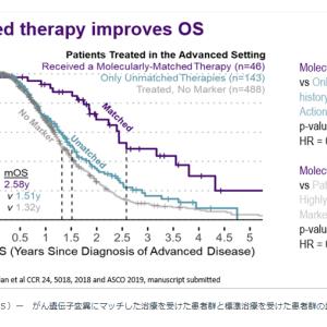 パンキャン:ゲノム医療を膵臓がん患者に届けるための要望書