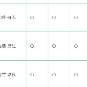 MONSTAR-SCREEN 参加施設追加:大阪医科薬科大学病院