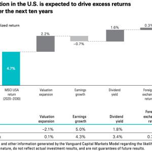 S&P500のリターンが平均○%と思っている投資家は危険