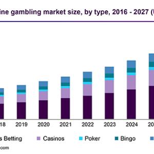 ギャンブル依存は拡大し投資家が駆逐される
