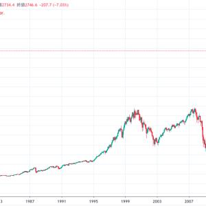 インデックス投資は本当に安全?リスクはない?