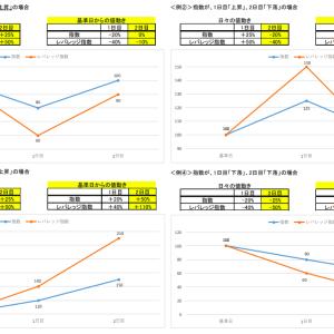 【金融庁】レバレッジETF、投資信託へ注意喚起