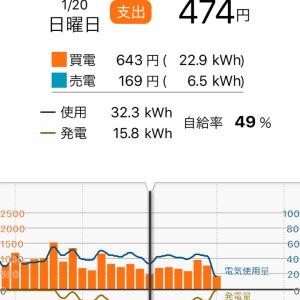 太陽光発電導入③と修繕