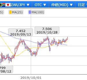 【南アランド為替日記(その3)】今週は火曜日に四半期GDP発表・・7.47円台