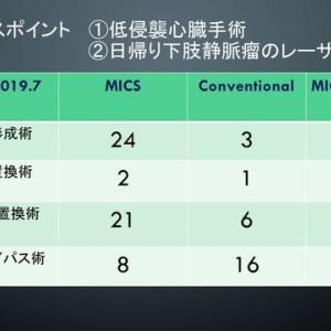 うわまち病院におけるMICSの比率