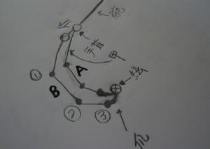 トレモロの右手の回転するイメージとは・・?