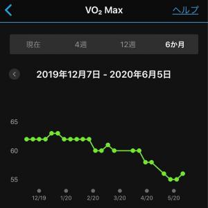 下がりまくっていたVO2Maxが上がった記念。