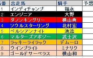 中山記念Ⅱ枠順と予想オッズ