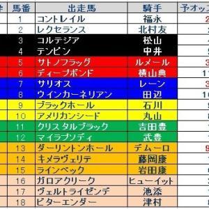 皐月賞GⅠ枠順と予想オッズ