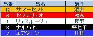 マーメイドS(GⅢ)結果