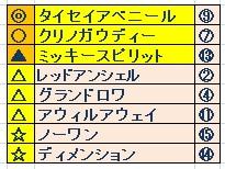 CBC賞((GⅢ)よそう