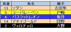 札幌2歳SGⅢ結果 軸が・・・