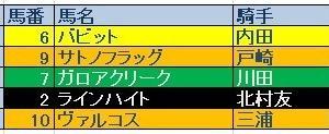 セントライト記念(GⅡ)結果 三連単・三連複的中!
