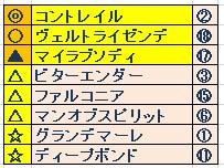 神戸新聞杯(GⅡ) よそう