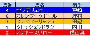 神戸新聞杯(GⅡ)結果と反省