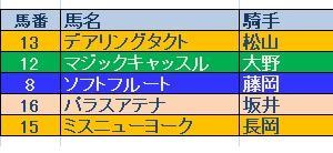 秋華賞(GⅠ)結果と反省