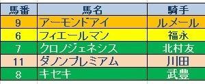 天皇賞秋(GⅠ)結果   三連複的中!ガミ!