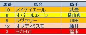 ファンタジーS(GⅢ)結果 三連複的中!
